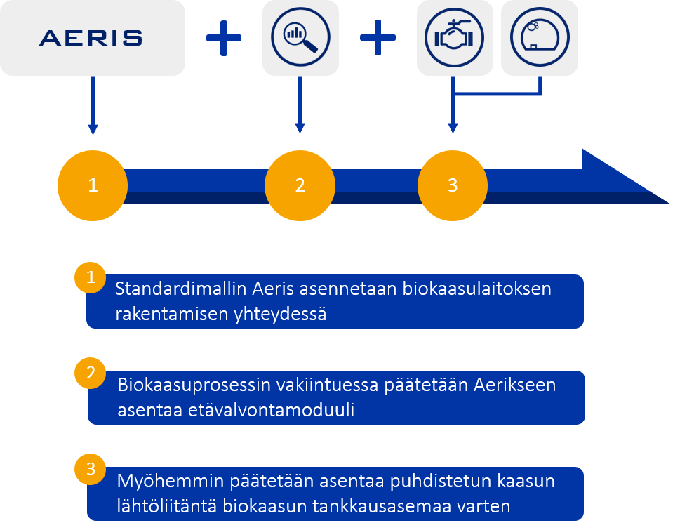 Aeris infografiikka